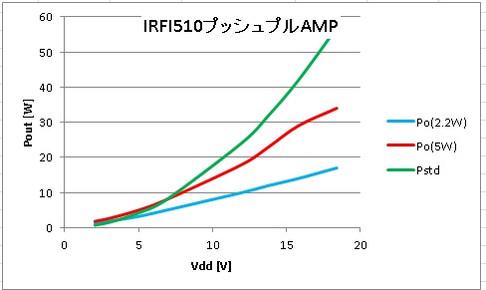 Irf510_linier