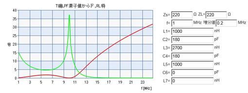 ハム三昧: DDS VFO 逓倍回路付(1 8MHz - 50MHz)