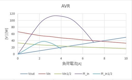 Avr40v7a
