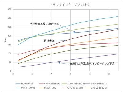 Transdata2004