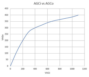 Agcv_curve